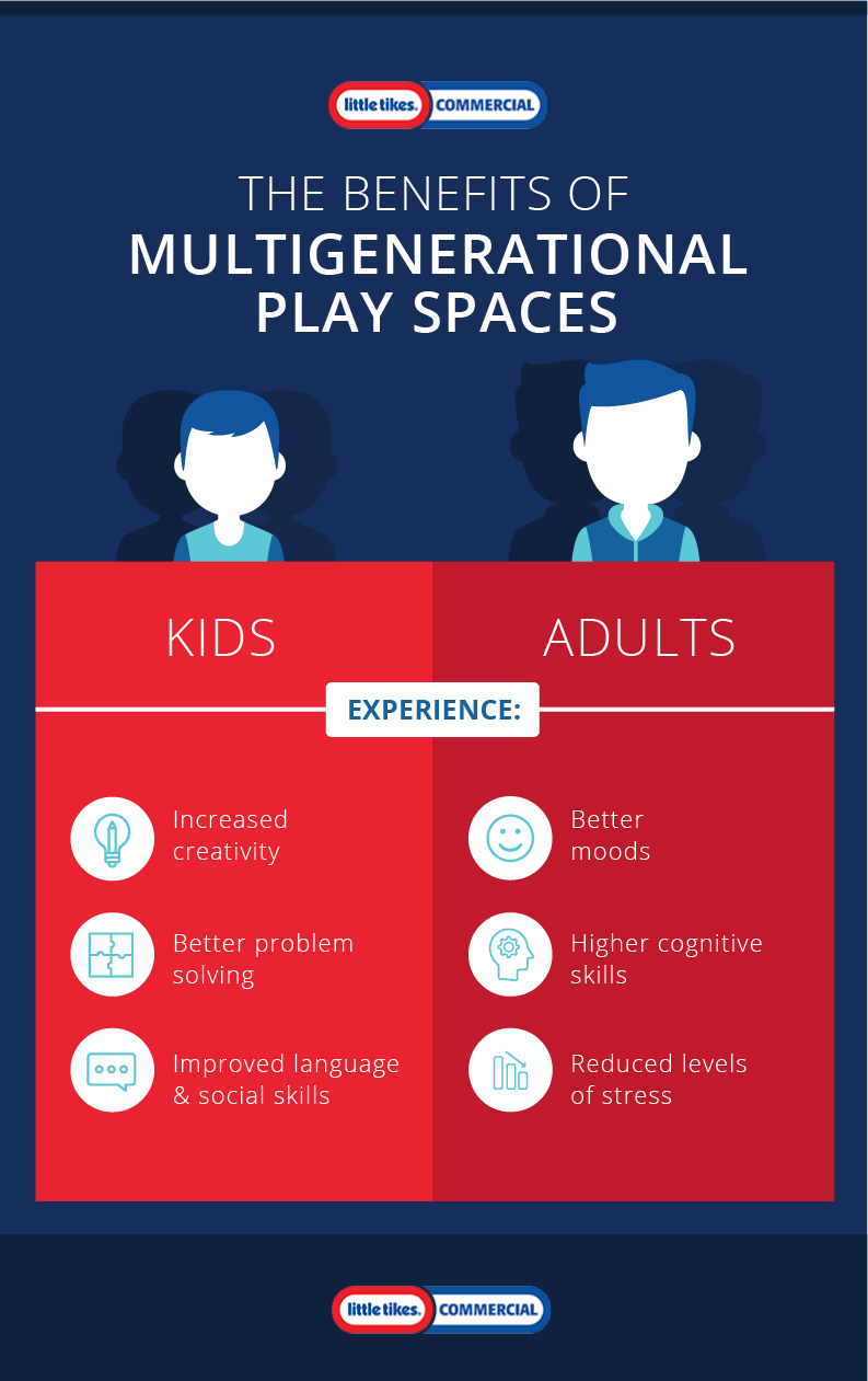 Benefits of Multigenerational Play Spaces